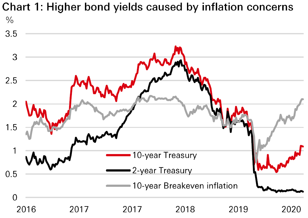 Chart 1: Higher bond yields caused by inflation concerns  Display in modal window to enlarge